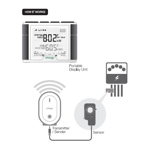 Wireless Electricity Monitor